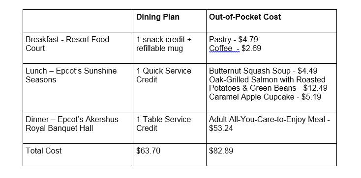 Disney Dining Plan Table Service Eldesignrcom