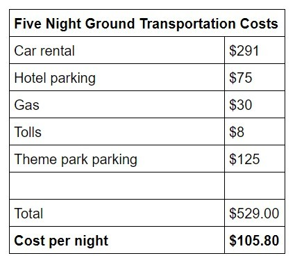 chart showing transportation costs for 5 nights
