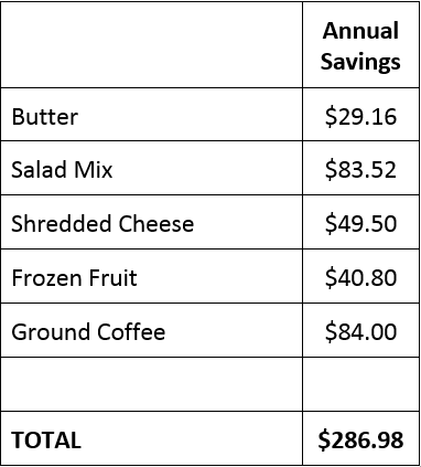 summary of savings table